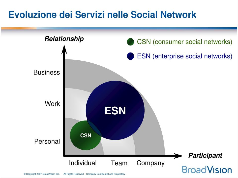 ESN (enterprise social networks) Business Work