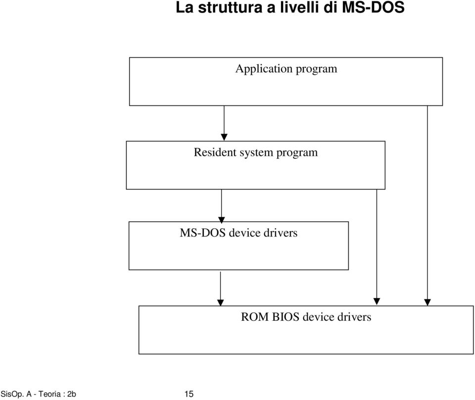 program MS-DOS device drivers ROM