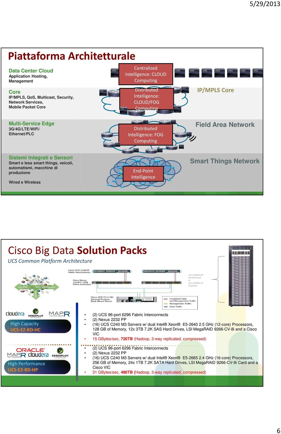 e less smart things, veicoli, automatismi, macchine di produzione Wired e Wireless End-Point Intelligence Smart Things Network Cisco Big Data Solution Packs UCS Common Platform Architecture 16 x