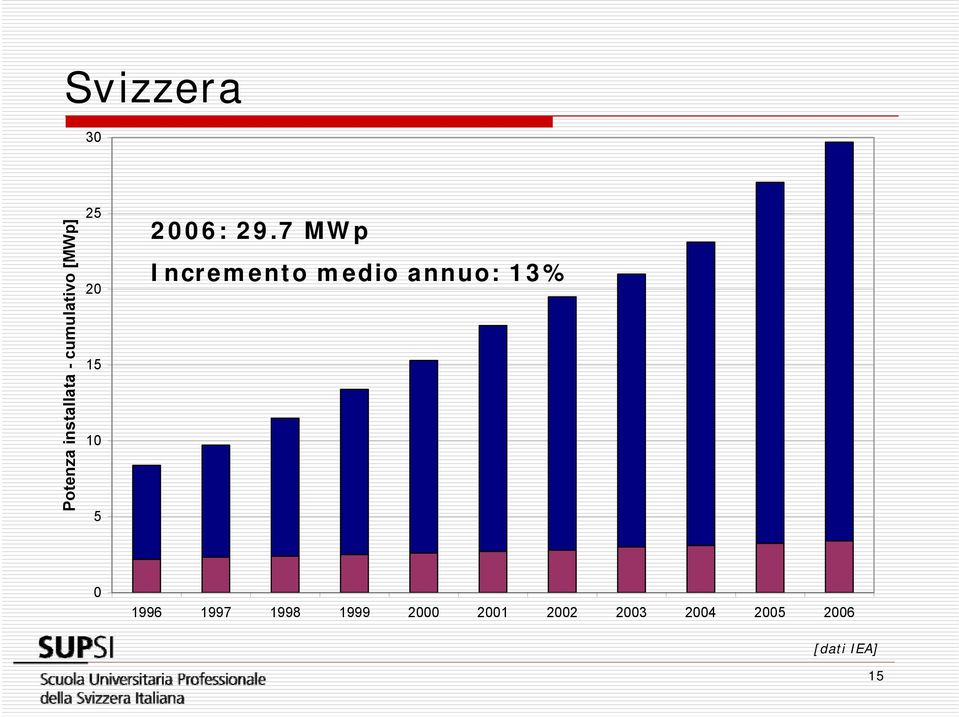 7 MWp Incremento medio annuo: 13% 1996