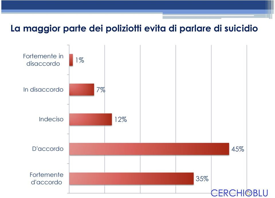 disaccordo 1% In disaccordo 7% Indeciso