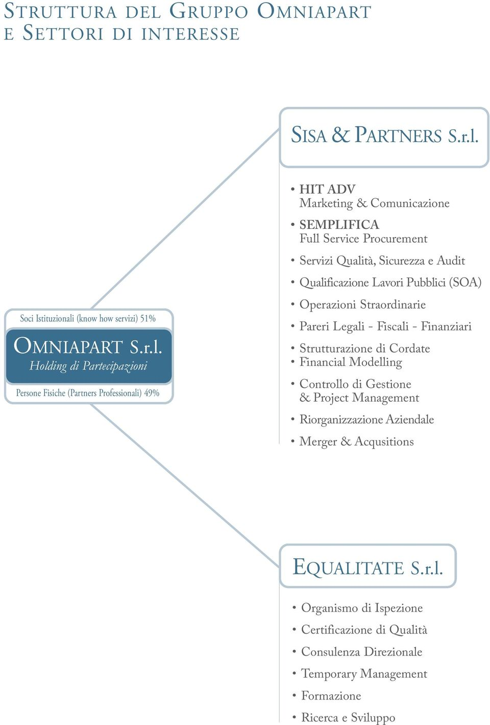 (know how servizi) 51% OMNIAPART S.r.l.