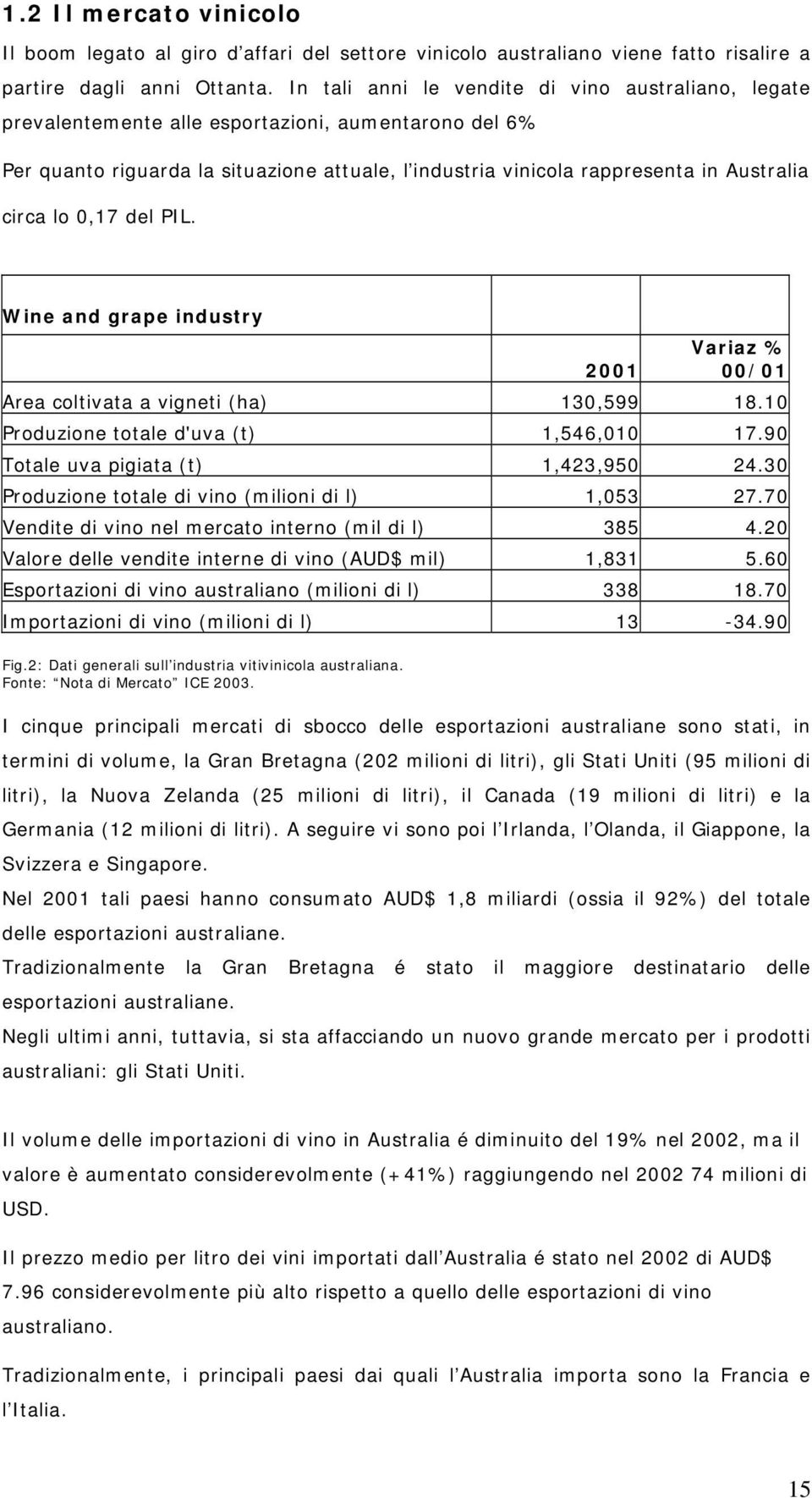 circa lo 0,17 del PIL. Wine and grape industry Variaz % 2001 00/01 Area coltivata a vigneti (ha) 130,599 18.10 Produzione totale d'uva (t) 1,546,010 17.90 Totale uva pigiata (t) 1,423,950 24.