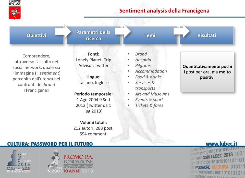 Inglese Periodo temporale: 1 Ago 2004 9 Sett 2013 (Twitter da 1 lug 2013) Brand Hospitia Pilgrims Accommodation Food & drinks Services & transports