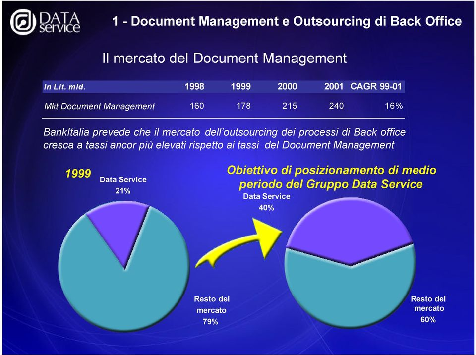 outsourcing dei processi di Back office cresca a tassi ancor più elevati rispetto ai tassi del Document Management 1999