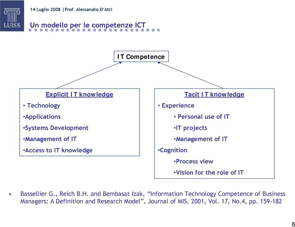 IT Cognition Process view Vision for the role of IT Bassellier G., Reich B.H.