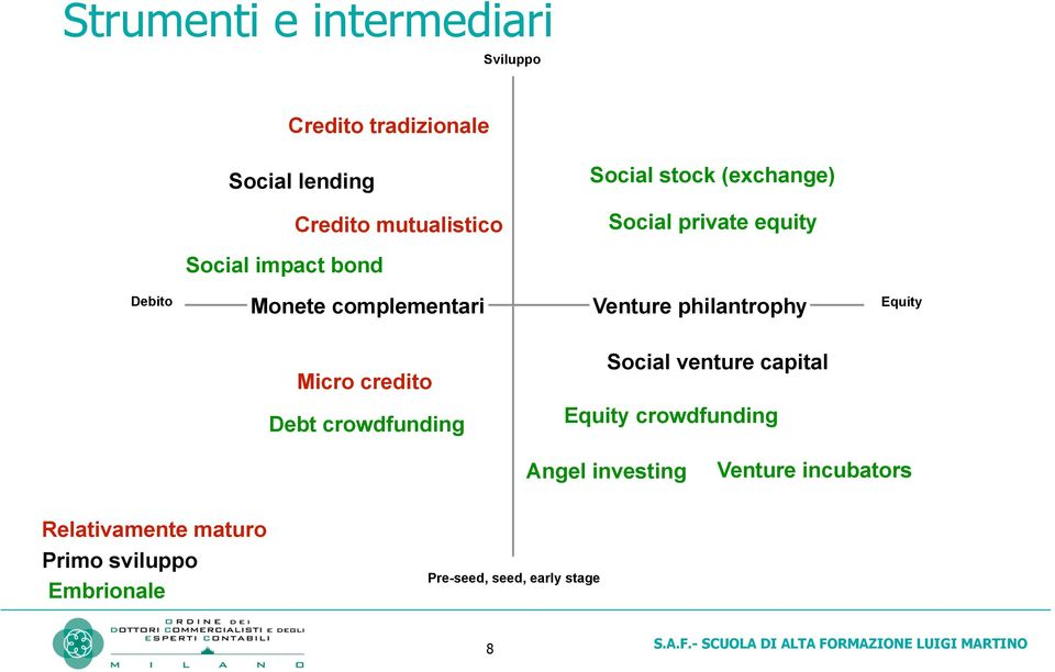 philantrophy Equity Micro credito Social venture capital Debt crowdfunding Equity crowdfunding