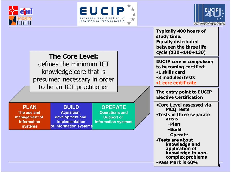 Equally distributed between the three life cycle (130+140+130) EUCIP core is compulsory to becoming certified: 1 skills card 3 modules/tests 1 core certificate The entry point to