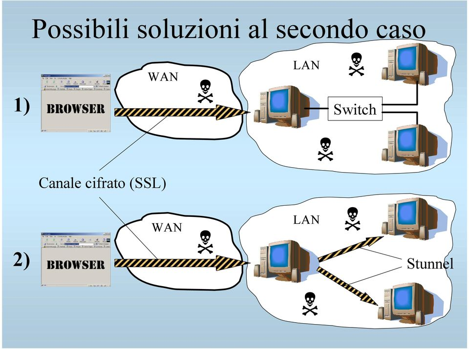 LAN Switch Canale
