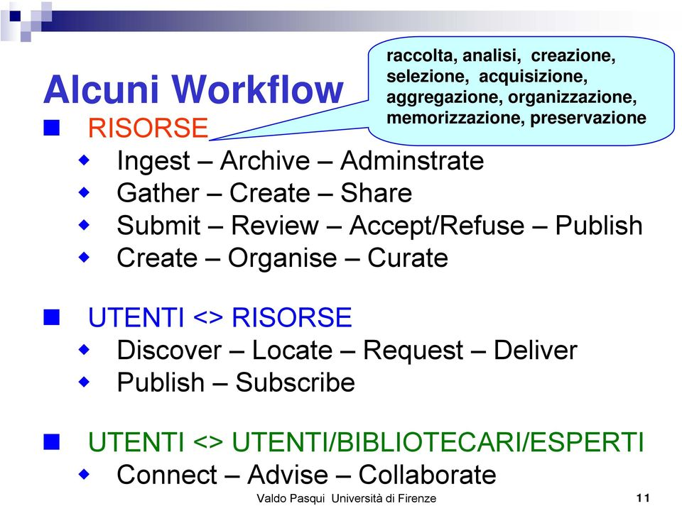 Accept/Refuse Publish Create Organise Curate UTENTI <> RISORSE Discover Locate Request Deliver Publish
