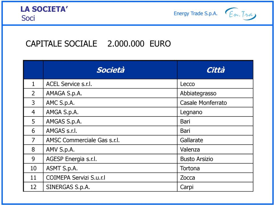 p.A. Bari 6 AMGAS s.r.l. Bari 7 AMSC Commerciale Gas s.r.l. Gallarate 8 AMV S.p.A. Valenza 9 AGESP Energia s.