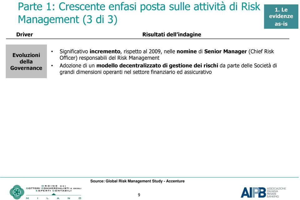 nelle nmine di Senir Manager (Chief Risk Officer) respnsabili del Risk Management Adzine di un mdell decentralizzat