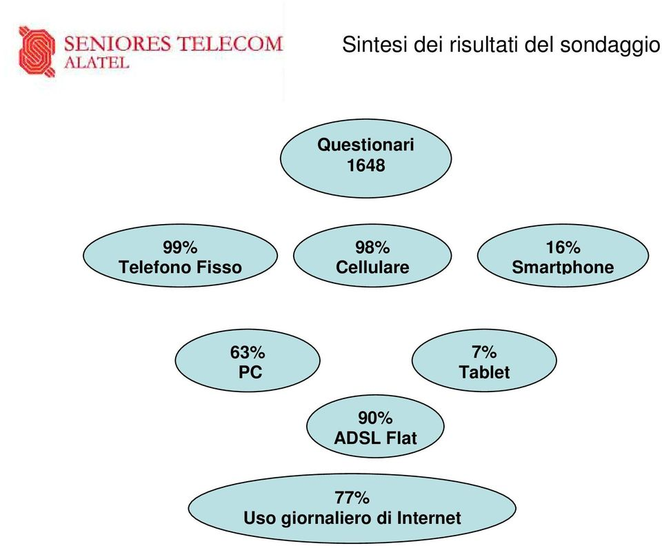 Cellulare 16% Smartphone 63% PC 90% ADSL