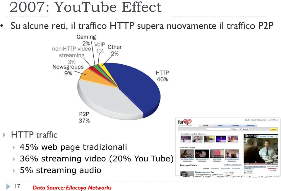 web page tradizionali 36% streaming video (20% You