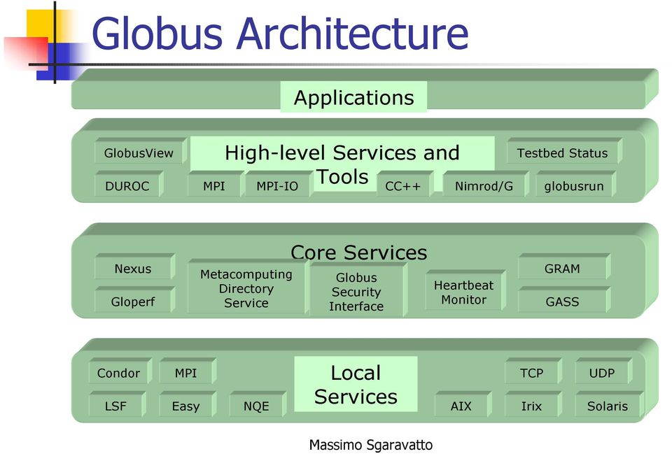 Metacomputig Directory Service Core Services Globus Security Iterface