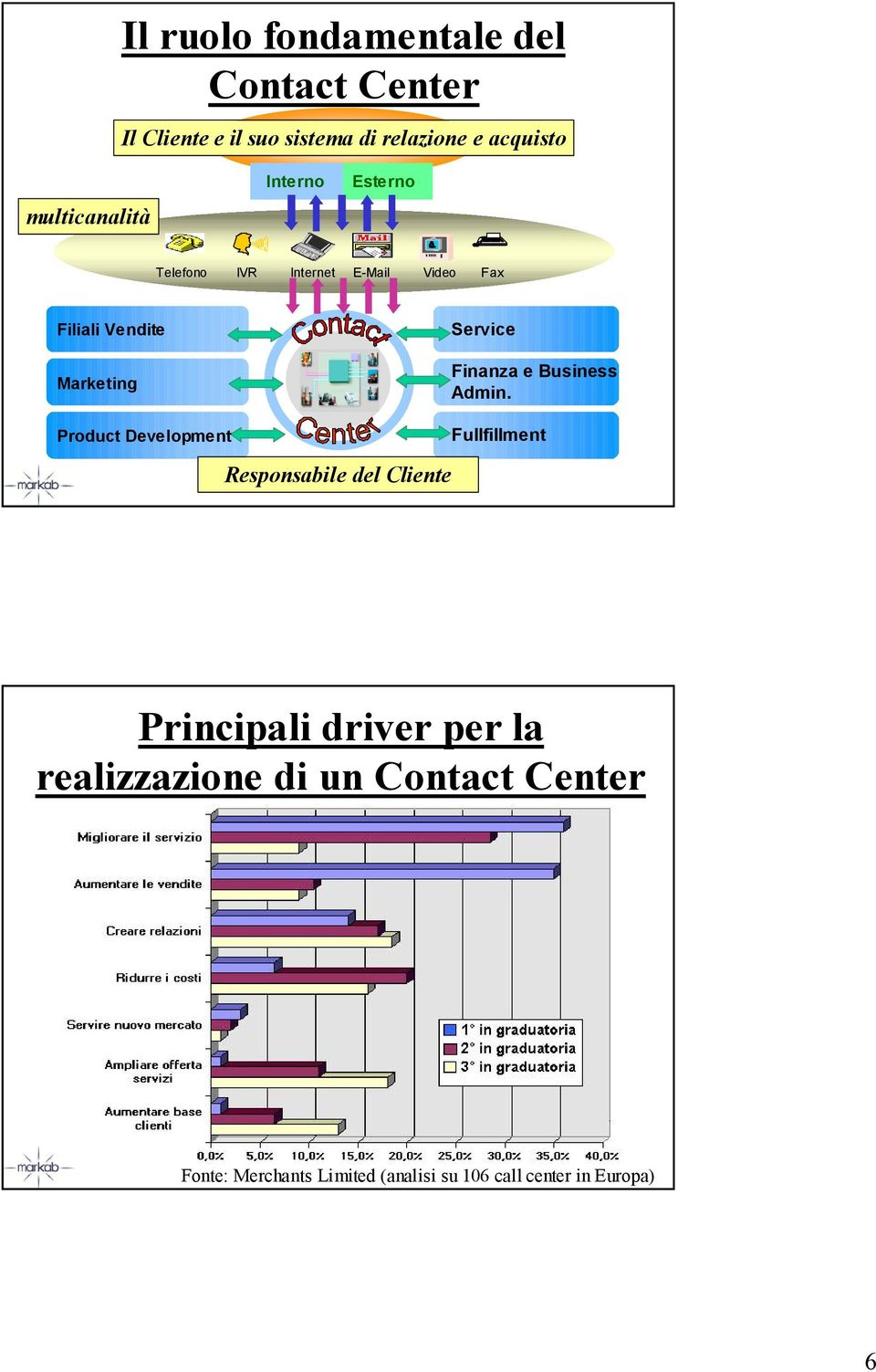 Development Service Finanza e Business Admin.