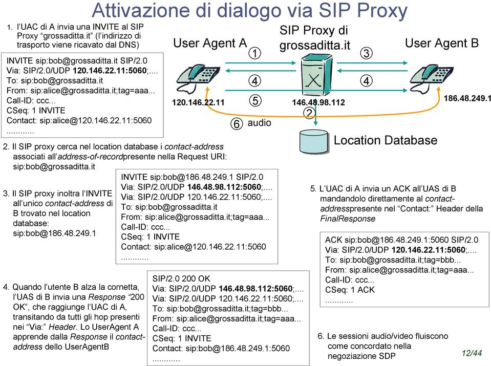 146.22.11 2. Il SIP proxy cerca nel location database i contact-address associati all address-of-recordpresente nella Request URI: sip:bob@grossaditta.it 3.