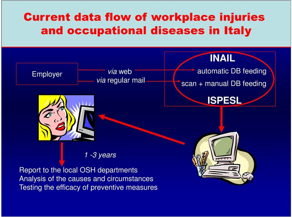 DB feeding ISPESL 1-3 years Report to the local OSH departments Analysis
