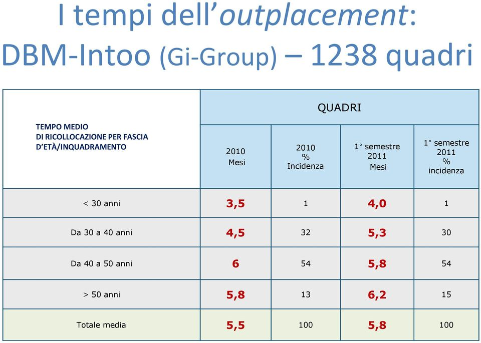 2011 Mesi 1 semestre 2011 % incidenza < 30 anni 3,5 1 4,0 1 Da 30 a 40 anni 4,5 32