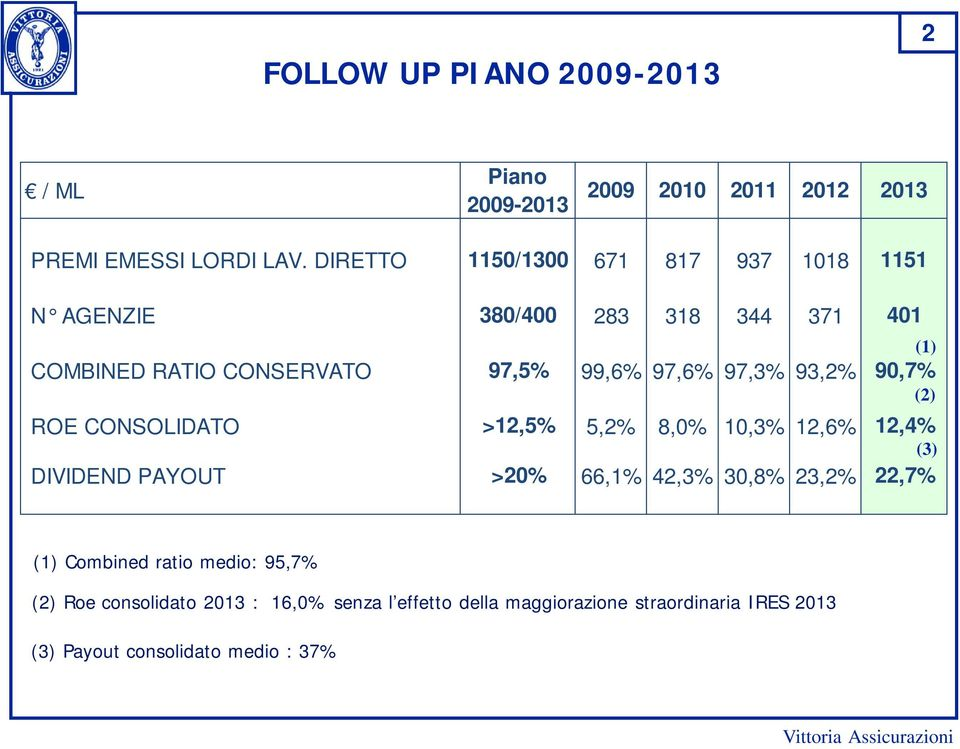 93,2% 90,7% ROE CONSOLIDATO >12,5% 5,2% 8,0% 10,3% 12,6% 12,4% DIVIDEND PAYOUT >20% 66,1% 42,3% 30,8% 23,2% 22,7% (1) (2) (3)