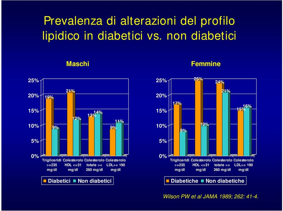0% Trigliceridi >=235 mg/dl Colesterolo HDL <=31 mg/dl Colesterolo totale >= 260 mg/dl Colesterolo LDL>= 190 mg/dl 0%