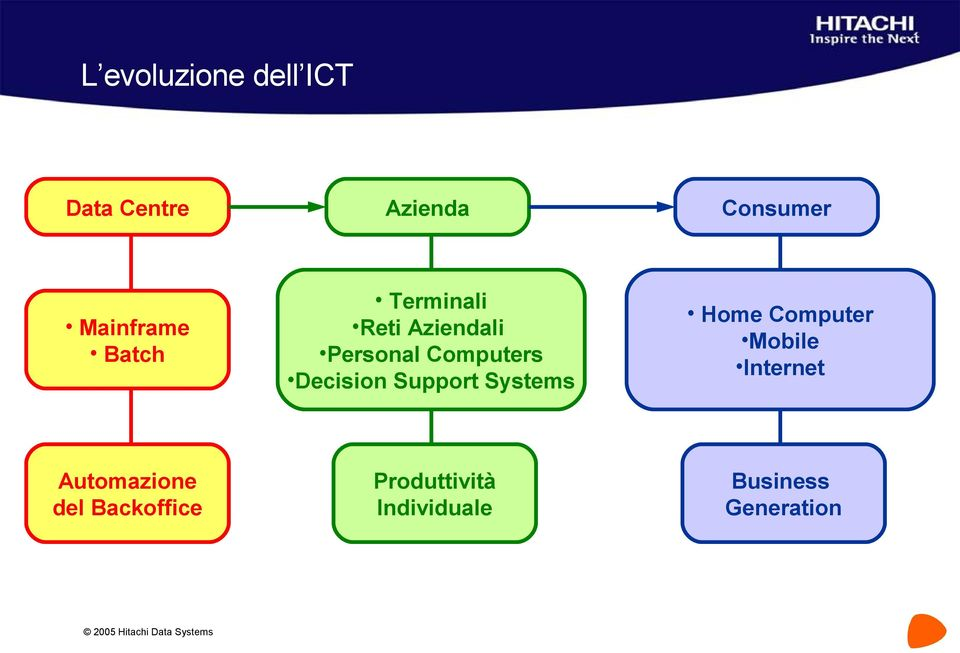 Support Systems Home Computer Mobile Internet Automazione del
