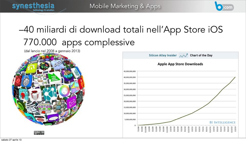 770.000 apps complessive