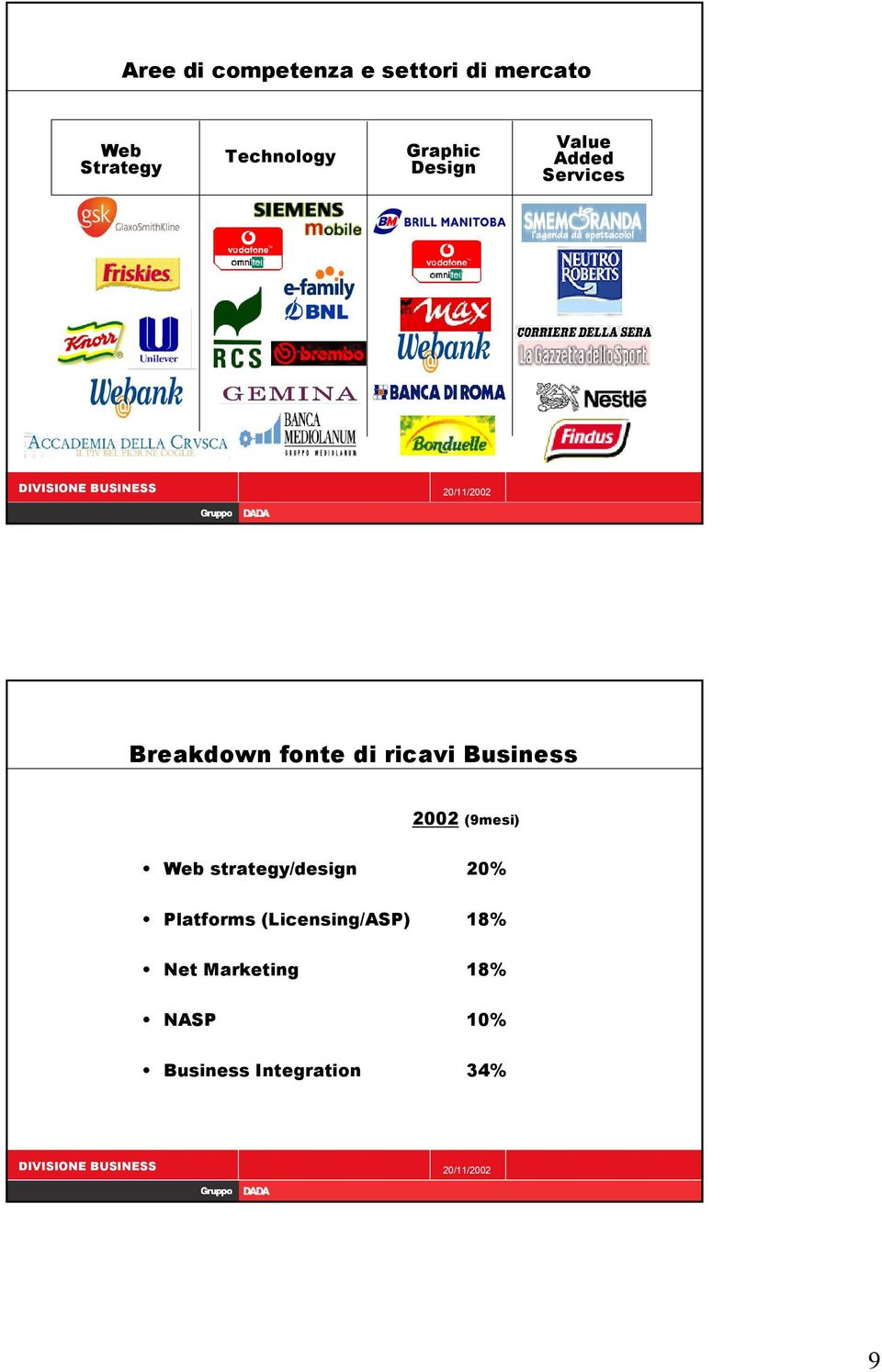 ricavi Business 2002 (9mesi) Web strategy/design 20% Platforms (Licensing/ASP) 18% Net Marketing