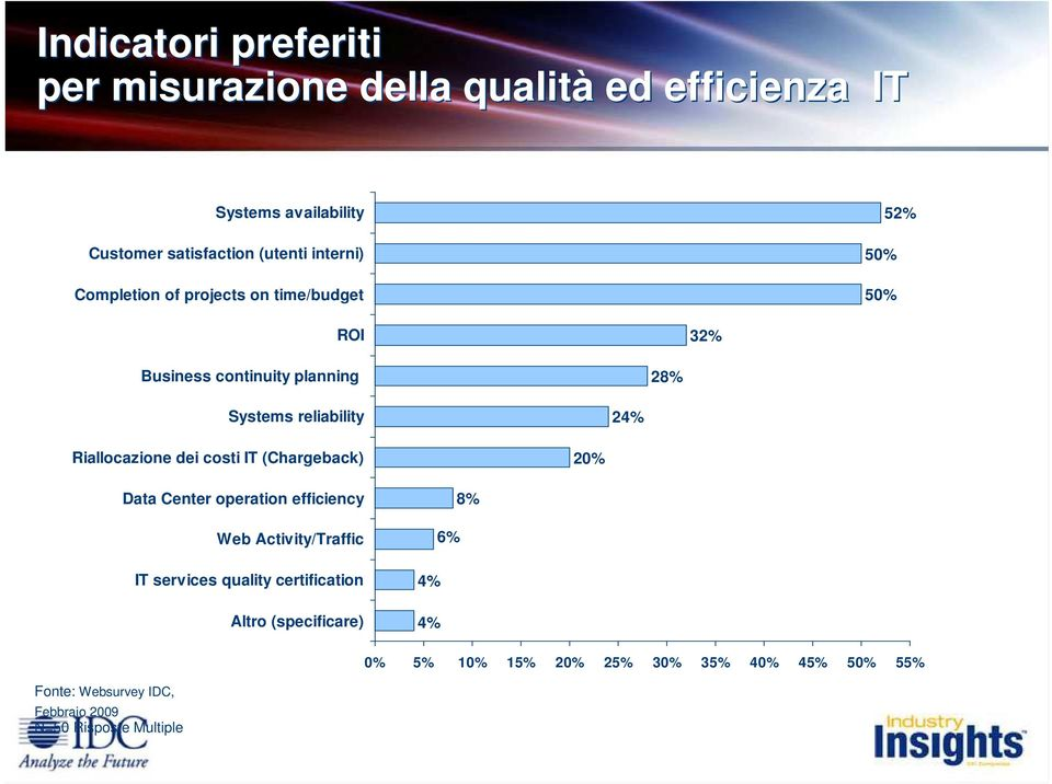Riallocazione dei costi IT (Chargeback) 20% Data Center operation efficiency Web Activity/Traffic IT services quality