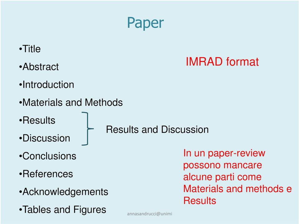 Figures Paper Results and Discussion IMRAD format In un