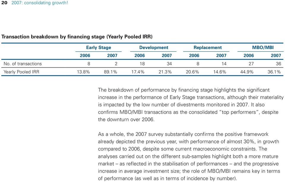 1% The breakdown of performance by financing stage highlights the significant increase in the performance of Early Stage transactions, although their materiality is impacted by the low number of
