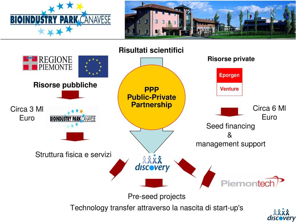 Partnership Circa 6 Ml Euro Seed financing & management support