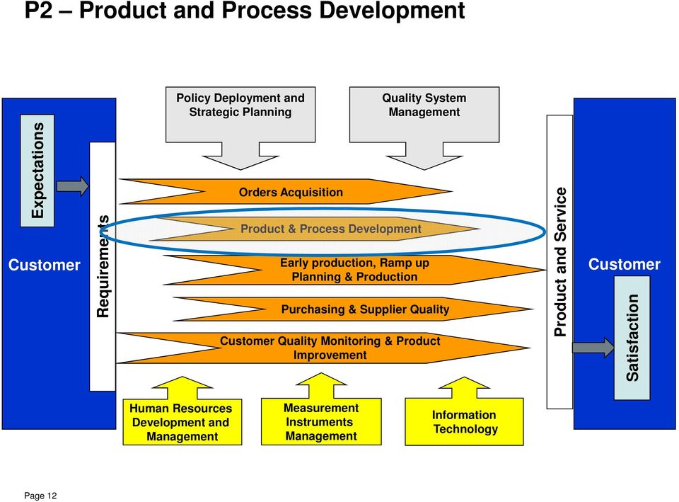 Production Purchasing & Supplier Quality Customer Quality Monitoring & Product Improvement Product and Service