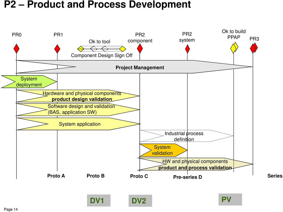 Software design and validation (BAS, application SW) System application System validation Industrial process
