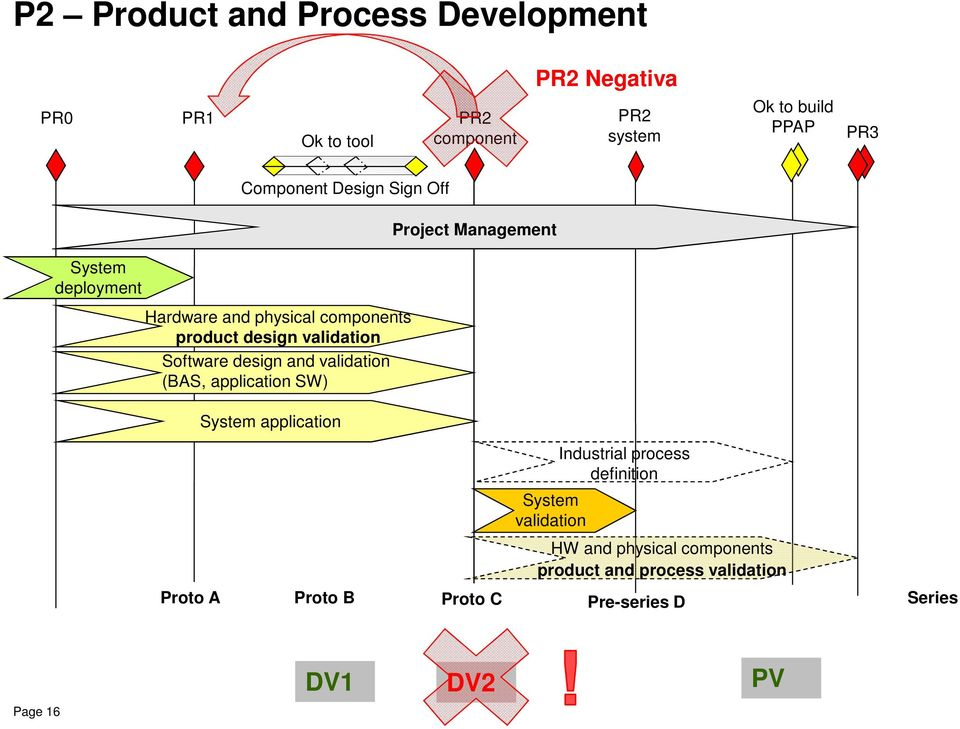 and validation (BAS, application SW) System application Project Management System validation Industrial process