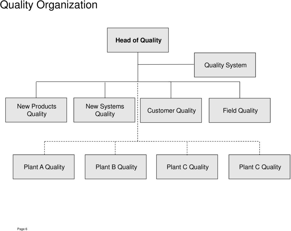 Customer Quality Field Quality Plant A Quality