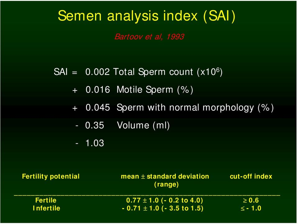 045 Sperm with normal morphology (%) - 0.35 Volume (ml) - 1.