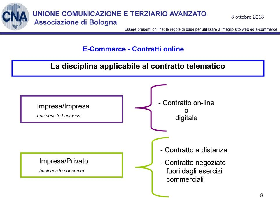 on-line o digitale Impresa/Privato business to consumer -