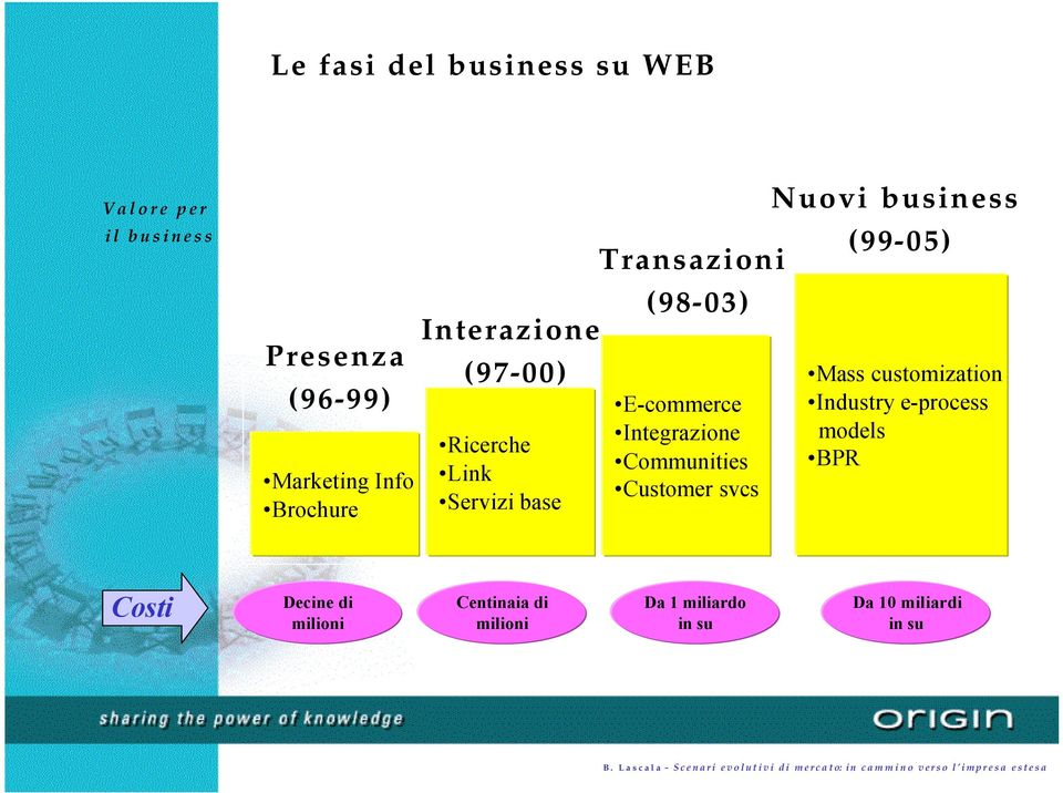 Communities Customer svcs Nuovi business (99-05) Mass customization Industry e-process