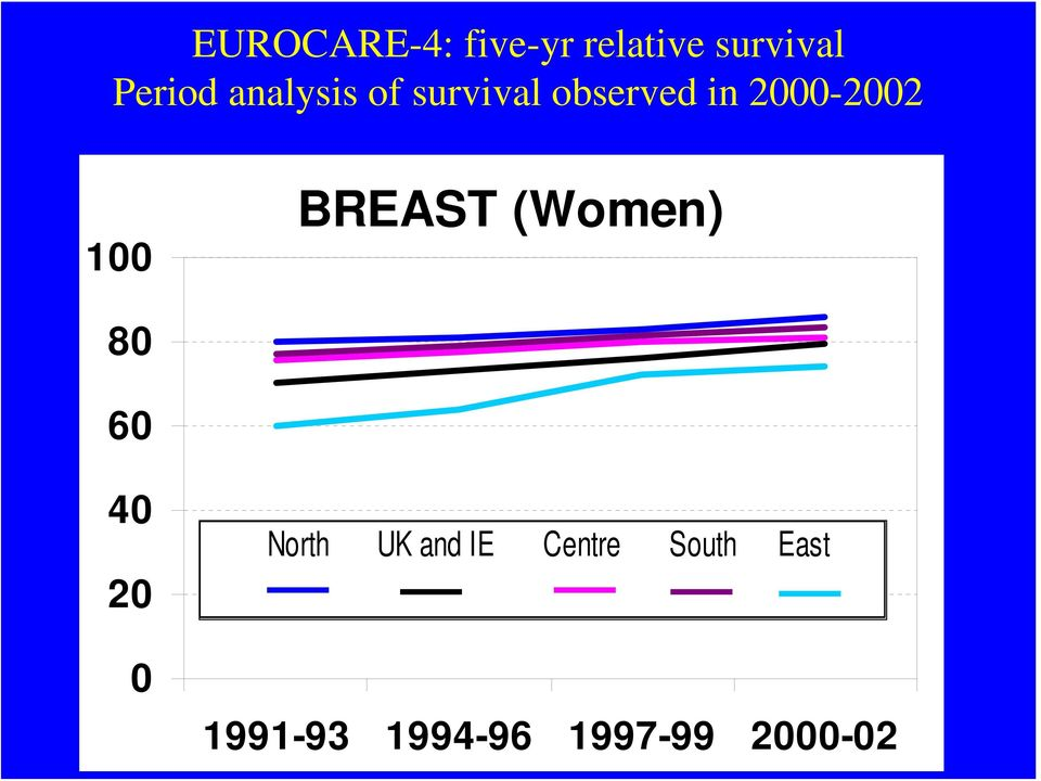 BREAST (Women) 80 60 40 20 0 North UK and IE