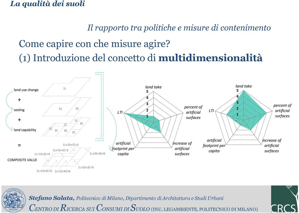 (1) Introduzione del concetto di multidimensionalità LTI land take 5-4 3 2 1 percent of artificial