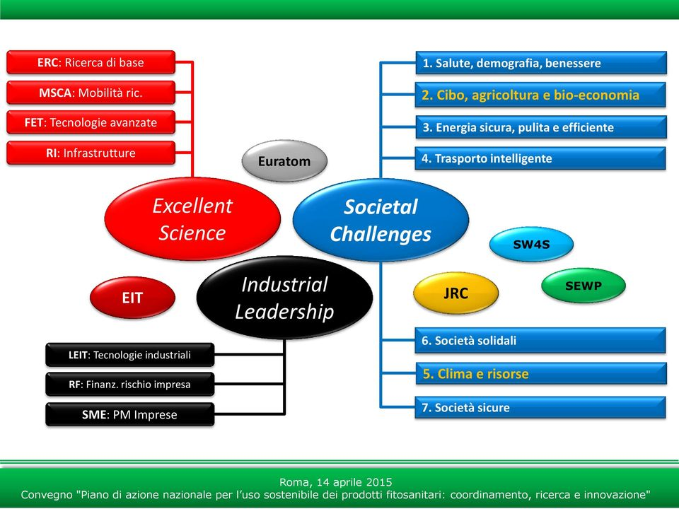 Trasporto intelligente Excellent Science Societal Challenges SW4S EIT Industrial Leadership JRC SEWP LEIT: