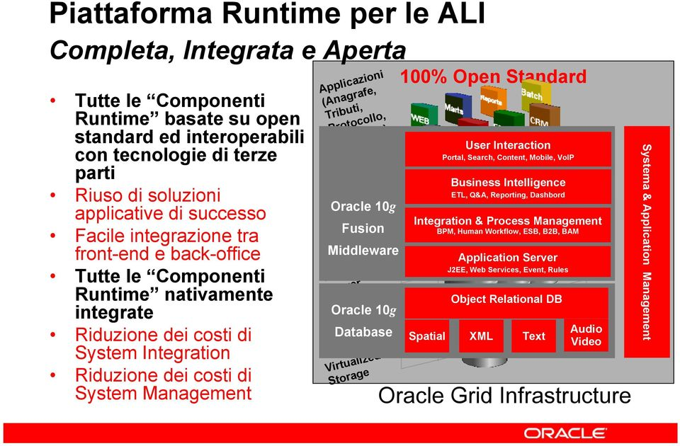 Applicazioni (Anagrafe, Tributi, Protocollo, Contabilità, Portale, ) Application Oracle 10g Fusion Middleware Database Oracle 10g Virtualized Storage 100% Open Standard User Interaction Portal,