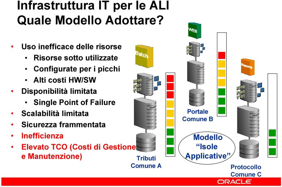 HW/SW Disponibilità limitata Single Point of Failure Scalabilità limitata Sicurezza