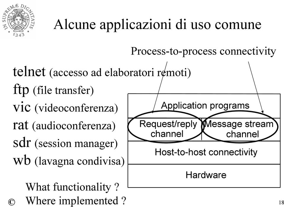 (session manager) wb (lavagna condivisa) What functionality? Where implemented?