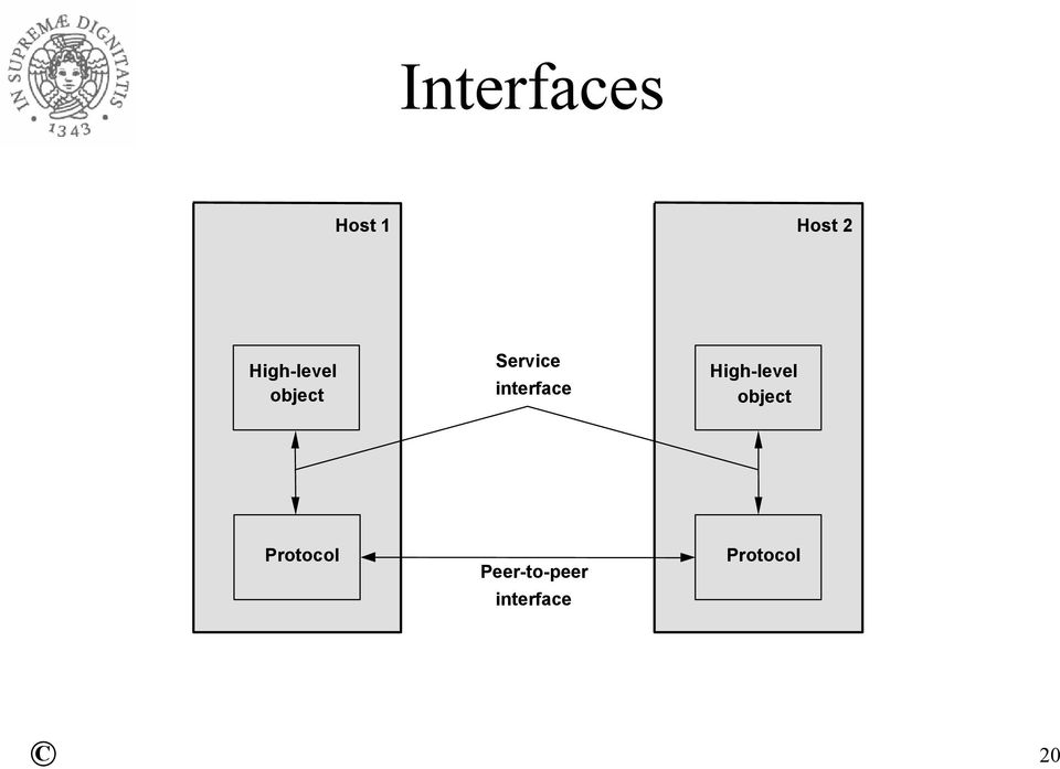 interface High-level object