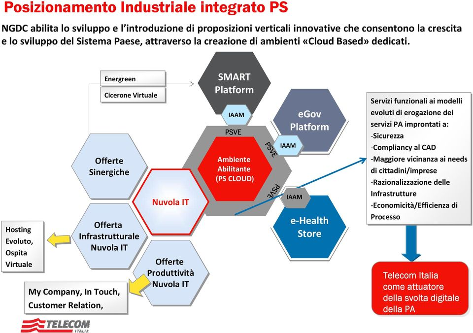 Hosting Evoluto, Ospita Virtuale Energreen Offerte Sinergiche Offerta Infrastrutturale Nuvola IT My Company, In Touch, Customer Relation, Cicerone Virtuale Nuvola IT Offerte Produttività Nuvola IT