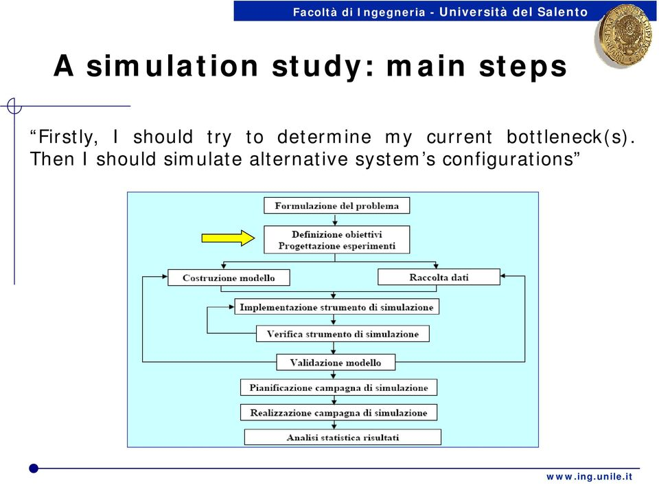 Then I should simulate alternative system s configurations Problem structuring