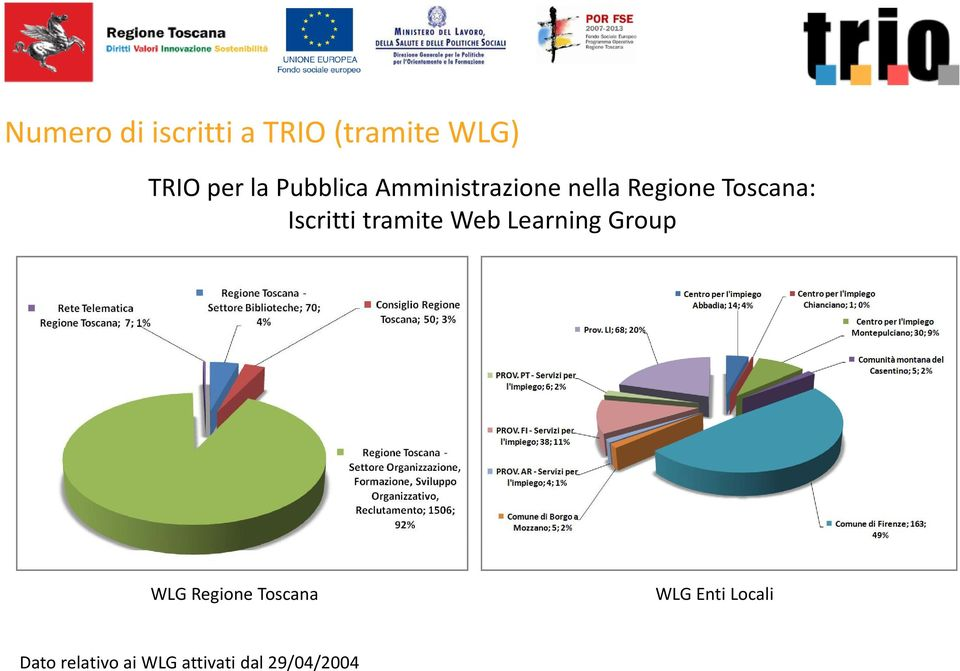 Iscritti tramite Web Learning Group WLG Regione