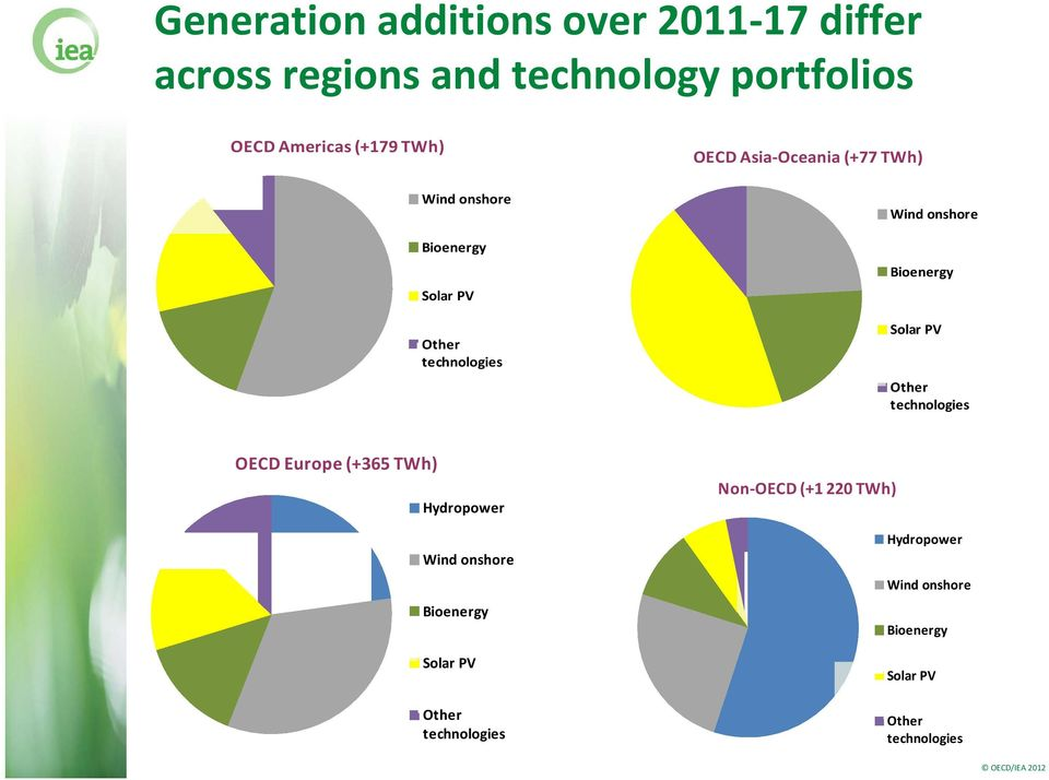Bioenergy Solar PV Other technologies OECD Europe (+365 TWh) Hydropower Wind onshore Bioenergy Solar